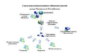 Дипломные работы по информационным технологиям в педагогике для  Проектирование Дипломные работы по информационным технологиям в педагогике для студентов