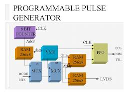 phenix timing moduleblock diagram of programmable pulse generator