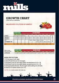 mills nutrient basis 1l a
