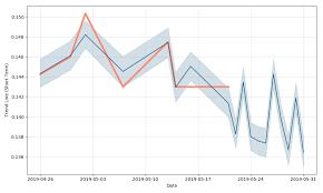 Aspen Group Holdings Stock Forecast Down To 0 0739 Sgd