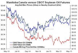 Soybean Oil Chart Manitoba Canola Vs Cbot Soybean Oil Futures Manitoba
