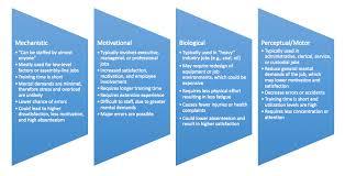 10 Job Design Psych 484 Work Attitudes And Job