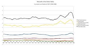 Net Worth Of Business Financial Position Of The United States Wikipedia