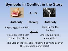 understanding conflict in symbols and theme examples from  15 symbols