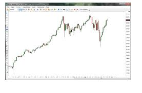 Djia After Hours Chart 40 Symbolic Dow After Hours Chart
