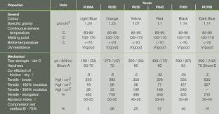 Urethane Hardness Chart Lurethane Polyurethane Lep Engineering Plastics