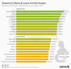 Chart Americas Most Least Fertile States Statista