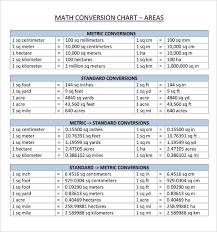 Inch To Metric Conversion Chart Metric Conversion Chart Pdf Free Download Lamasa