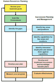succession planning and management guide this guide will help you incorporate succession planning and management into your human resources planning process