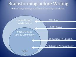 writing an expository essay expository writing exposition which  18 brainstorming