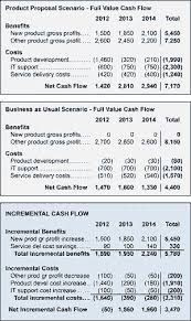 Simple Cash Flows Cash Flow Statements For Business Case Cost Benefit Analysis