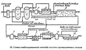 Экология Очистка и повторное использование технической воды и  По анаэробной схеме стоки пройдя усреднитель 1 подаются в анаэробный восстановитель 2 где взаимодействуют с анаэробным илом