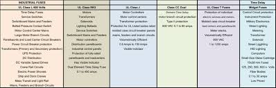 Motor Breaker Sizing Chart A Look At Fuse Markets Technologies And Opportunities Tti