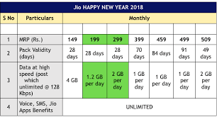Airtel Effect Reliance Jio Intros Two New Tariff Plans Of