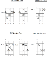 Major 7 Chords Guitar Chart Seventh Bar Chord Fingerings For Guitar Freeguitarcourse Com
