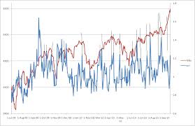 Nifty Put Call Ratio Historical Chart Money Manthan Put Call Ratio And The Nifty