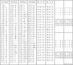 Ansi Character Chart Opta Tables