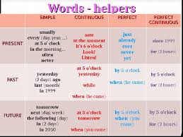 English Tenses Active Voice Simple Continuous Perfect
