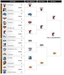 Nba Playoffs All Star Charts