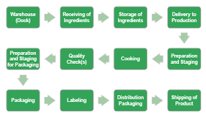 Food Production Flow Charts Examples Process Workflow Chart Archives Your Partners In Hygiene