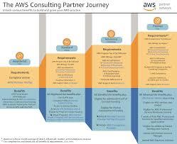 Apn Consulting Partner Journey
