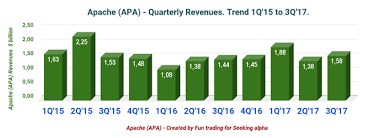 apache corporation logo. trends and charts: revenues, earnings details, free cash flow oil production apache corporation logo