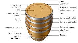 Tonneau R Cipient Wikip Dia Plan Pour Fabriquer Un Baril De Bois