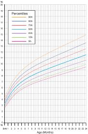 Female Baby Growth Chart Newborn Growing Chart Height Weight