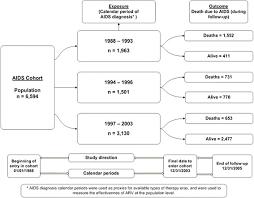 Study Design Flow Chart For Aids Cohort Study Aids Cohort