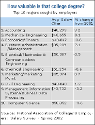 What Is The Highest College Degree Highest Paying College Degrees Apr 3 2002