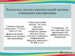 Презентация на тему Практико ориентированный подход к учебному  9 Результаты