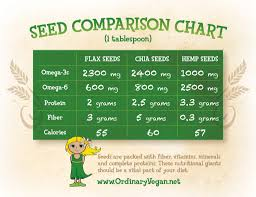 Protein In Seeds Chart Health Benefits Of Chia Hemp And Flax Seeds
