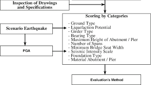 Flowchart Of Seismic Vulnerability Analysis Of Bridges
