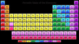 periodic table pdf in telugu fresh periodic table elements list by group gallery periodic table best colorful periodic table with 118 element names