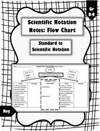Scientific Notation Chart Scientific Notation Flow Chart Cheat Sheet
