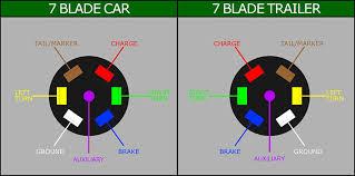 7 blade wiring diagram on 7 images free download wiring diagrams Ford Trailer Wiring Diagram 7 Way 7 blade wiring diagram on trailer plug wiring diagram 7 pin flat wiring diagrams on mopar 7 blade wiring diagrams on mopar 7 blade trailer wiring diagram ford 7 way trailer wiring diagram