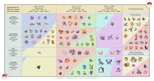 Rare Pokemon Go Chart Gen 3 Gen 3 Egg Chart Pokemon Go Gen 3 Max Cp Fairy Weakness Chart