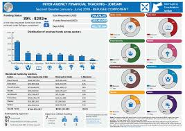 Financial Tracking Document Inter Agency Financial Tracking Dashboard Refugee