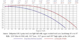 Bullet Drop Chart 7 62x54r Trajectory Charts The Firing Line Forums