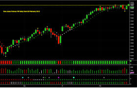 Djia Futures Chart Dow Jones Futures Back Over 14000 Anna Coulling
