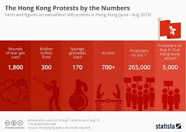 Chart The Hong Kong Protests By The Numbers Statista