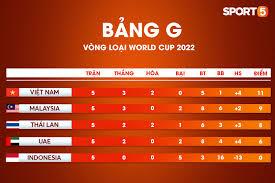 Lịch vòng loại world cup bảng g. Lịch Thi Ä'ấu Bảng Xếp Hạng Vong Loại World Cup 2022 Của Ä'á»™i Tuyển Việt Nam