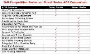 Subaru Oil Capacity Chart Iag Performance Competition Series Air Oil Separator Aos For 2015 18 Subaru Impreza Wrx