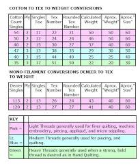 Tex Thread Size Chart Quilting Board