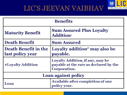 Lic Loyalty Addition Chart Lics Jeevan Vaibhav Plan No 809 Ppt Download
