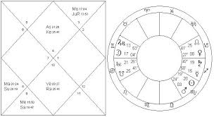 Taylor Swift Astrology Chart Navamsa Vedic Astrology Palmistry