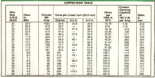 Copper Gauge Chart Copper Wire Size Chart Swg Best Picture Of Chart Anyimage Org