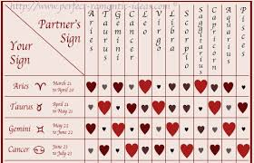 Pin By Amy Little On Taurus Signs Compatibility