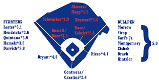 Chicago Cubs Depth Chart 2017 2019 Zips Projections Chicago Cubs Fangraphs Baseball