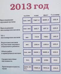 Отчет по практике на станции Инская Рисунок 4 1 Показатели работы станции за 2013 год